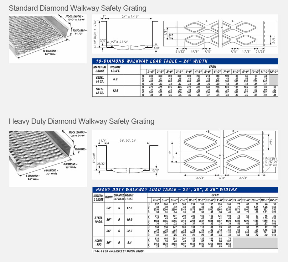 Safety Diamond Grating | Great Lakes Steel : Standard Expanded Metal